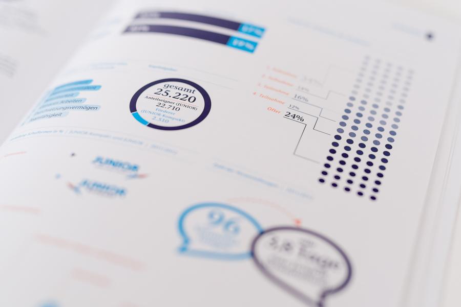 Gestaltung der Tätigkeitsberichte für die IW Junior